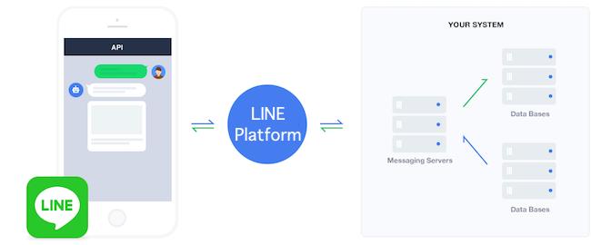 รูปภาพ LINE Chatbot เครื่องมือสำคัญสำหรับแม่ค้าออนไลน์ที่ขาดไม่ได้!